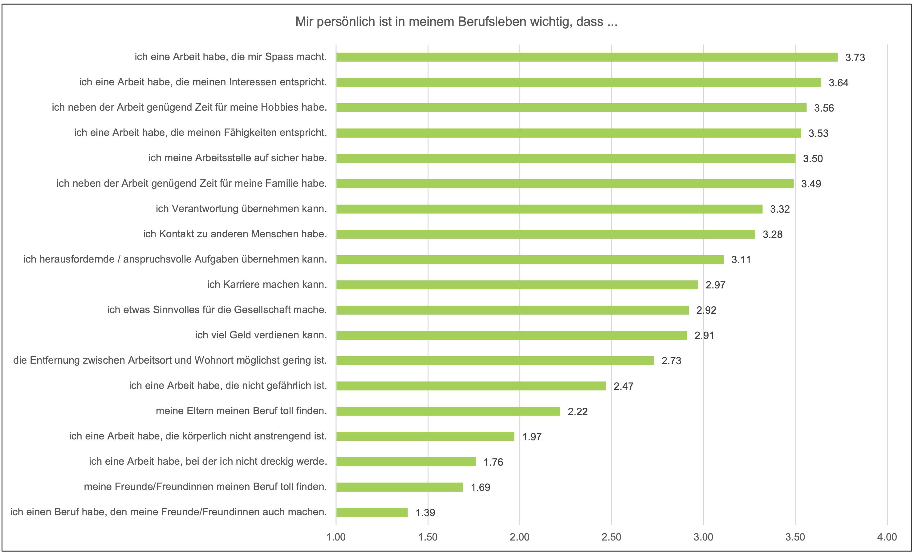 Abbildung 2: Ausprägung der berufsbezogenen Präferenzen der Berufslernenden.