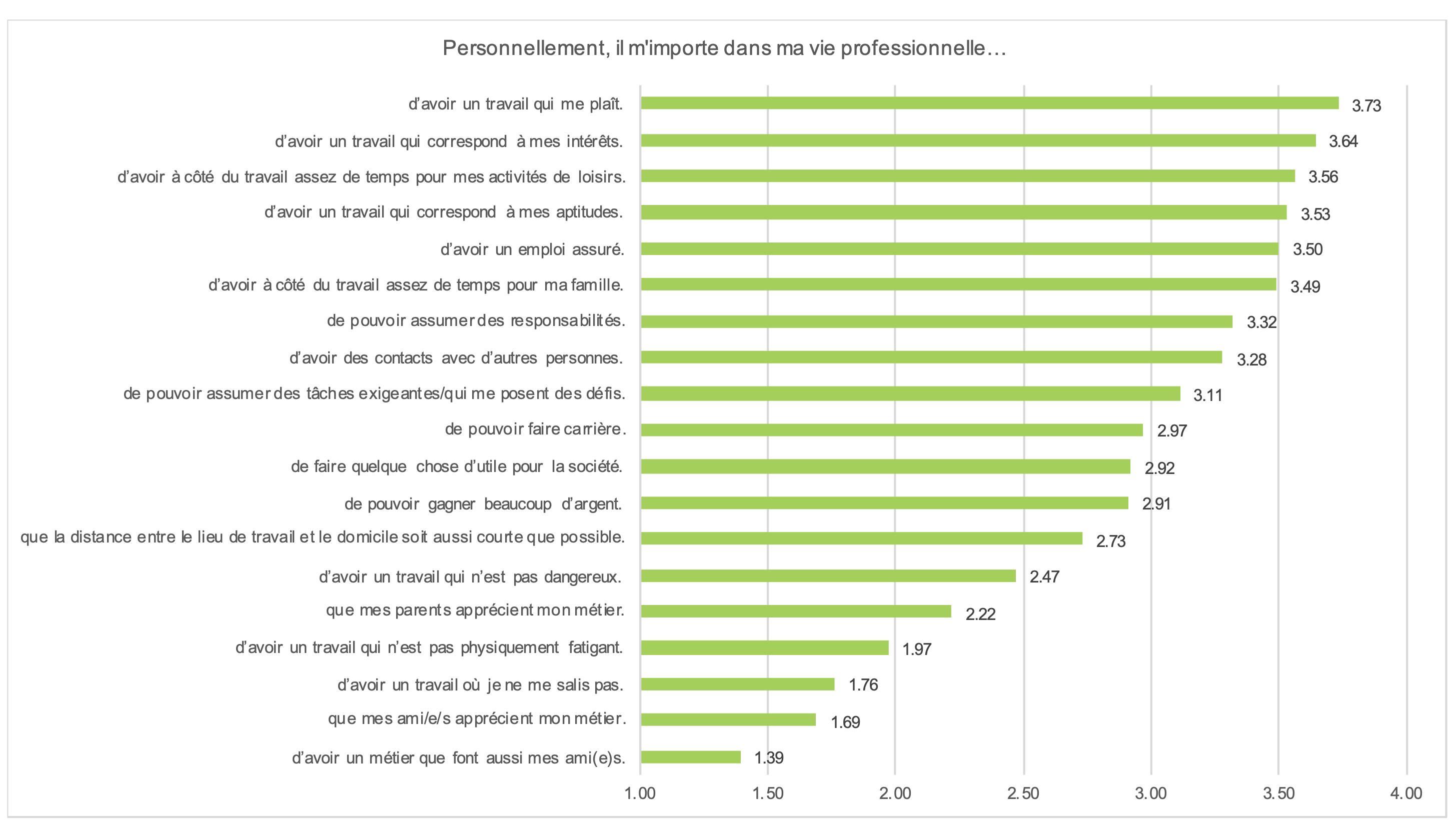 Figure 2 : Classement des préférences professionnelles des jeunes en formation.