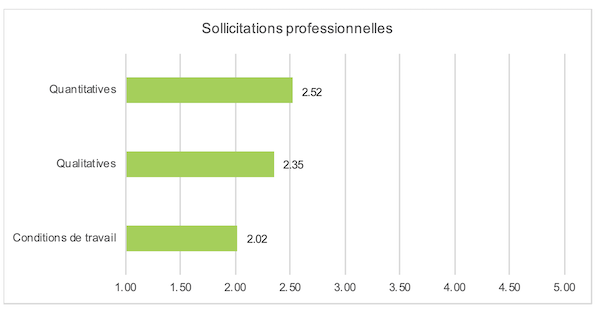 Figure 3 : Degré des sollicitations professionnelles des jeunes en formation.