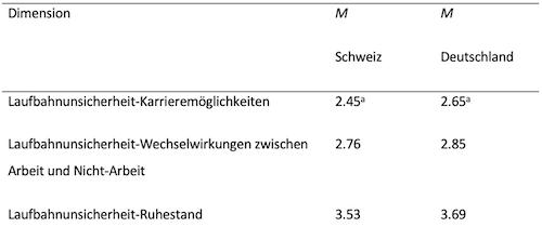 Tabelle 1. Ausmass der Laufbahnunsicherheit in verschiedenen Ländern (Spurk & Hofer, 2017).